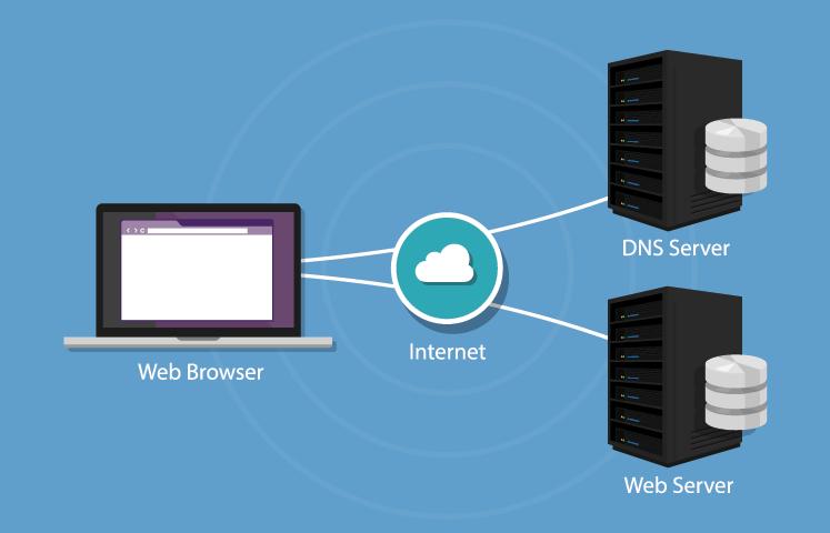 DNS - sistem domenskih imen