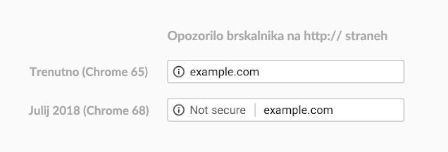 Opozorilo »Not secure« na HTTP straneh